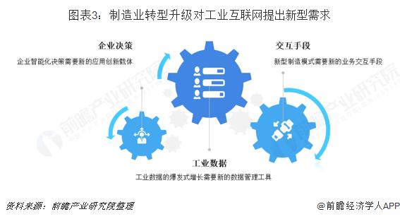 图表3:制造业转型升级对工业互联网提出新型需求
