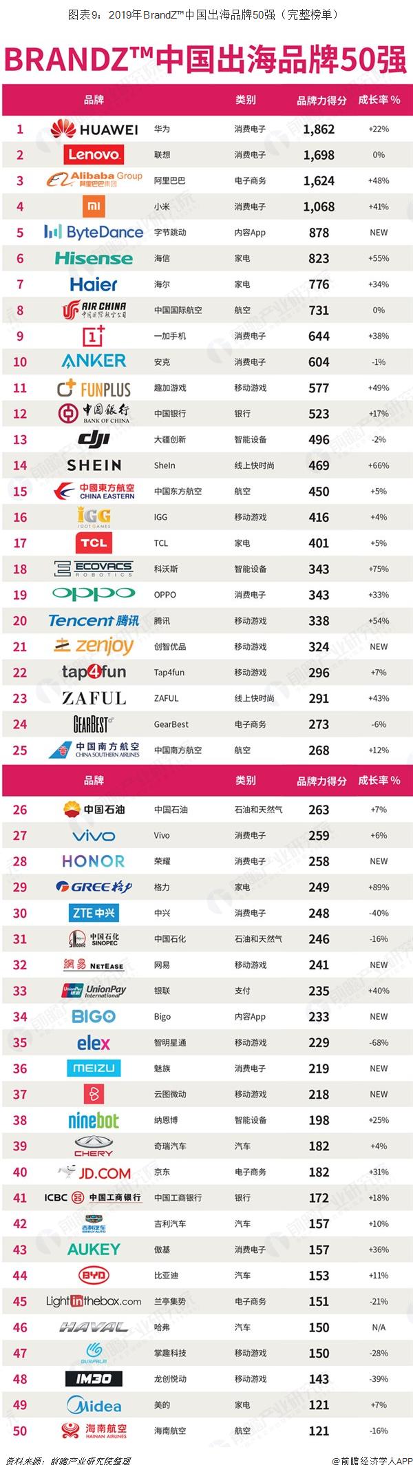 图表9:2019年BrandZ™中国出海品牌50强(完整榜单)