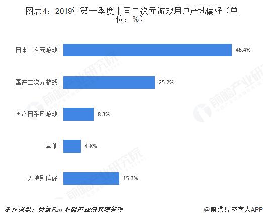 图表4:2019年第一季度中国二次元游戏用户产地偏好(单位:%)