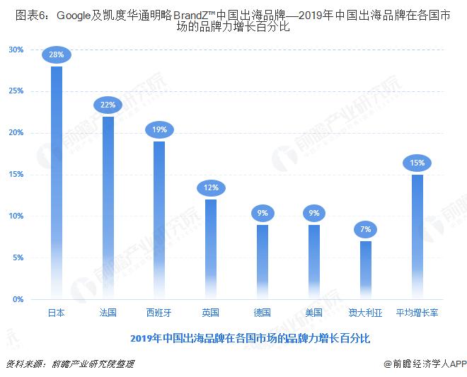 图表6:Google及凯度华通明略BrandZ™中国出海品牌——2019年中国出海品牌在各国市场的品牌力增长百分比