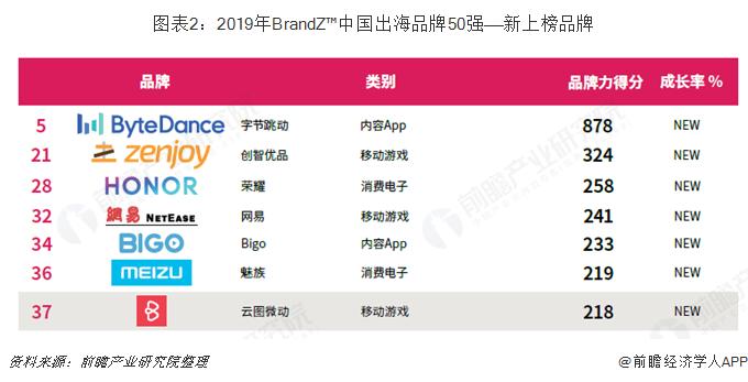 图表2:2019年BrandZ™中国出海品牌50强——新上榜品牌