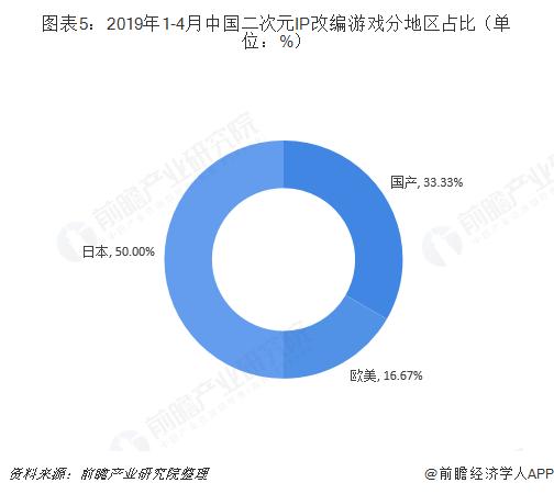 图表5:2019年1-4月中国二次元IP改编游戏分地区占比(单位:%)