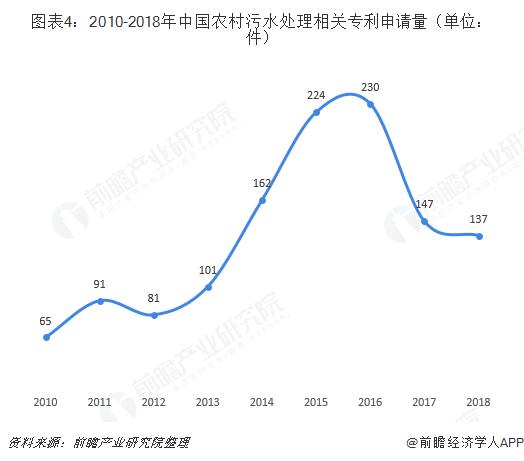 图表4:2010-2018年中国农村污水处理相关专利申请量(单位:件)