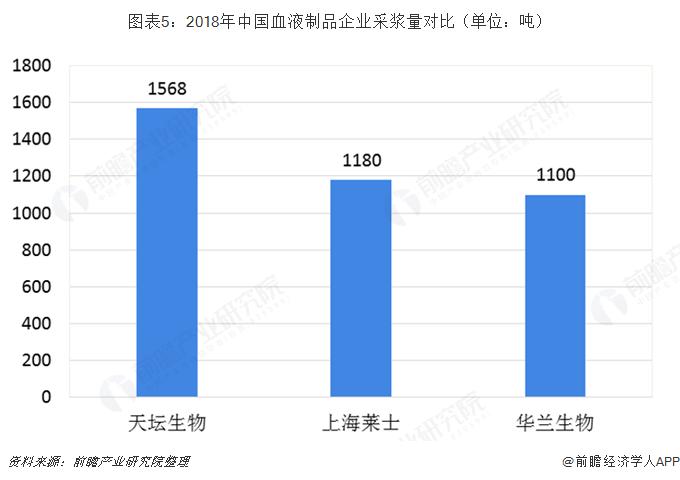 图表5:2018年中国血液制品企业采浆量对比(单位:吨)