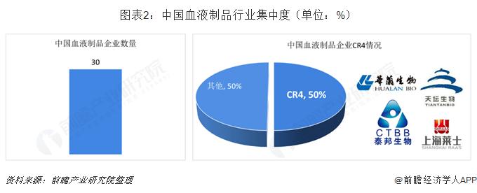 图表2:中国血液制品行业集中度(单位:%)