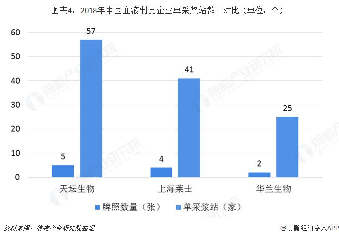 图表4:2018年中国血液制品企业单采浆站数量对比(单位:个)