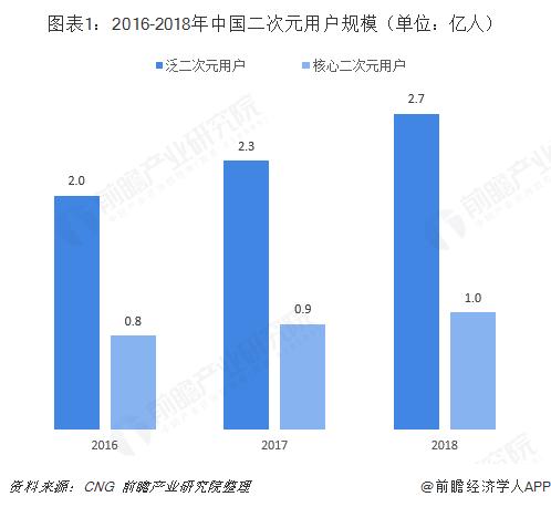 图表1:2016-2018年中国二次元用户规模(单位:亿人)