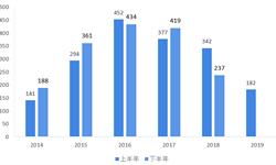 2019年上半年中国教育行业投融资分析  早期和中后期融资的比例健康,教育行业趋势良好