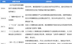 2018年中国移动医疗行业现状及竞争格局分析  电信运营商、医疗信息公司和设备供应商三分天下