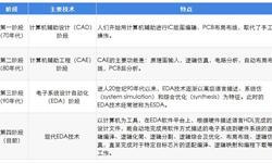 2019年中国EDA产业发展现状及趋势分析 引入人工智能是大势所趋【组图】