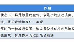 中国在4000亿元规模的短舱领域尚属空白