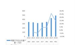 十张图带你了解2018年中国喷墨打印机行业发展情况 惠普、爱普生、佳能瓜分中国市场,呈现三足鼎立之势