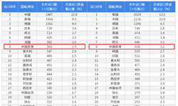 2018年中国内地与中国香港双边贸易全景图(附中国内地与中国香港主要进出口产业数据)