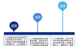 2018年中国人工智能行业政策与区域格局 我国人工智能形成3大产业聚集区