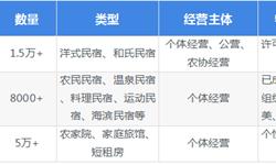 2018年中国民宿行业规模与发展前景分析-台湾民宿行业对中国民宿行业的影响【组图】