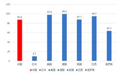 2018中国智能洗衣机市场现状与趋势分析-传统洗衣机空间已经接近顶部