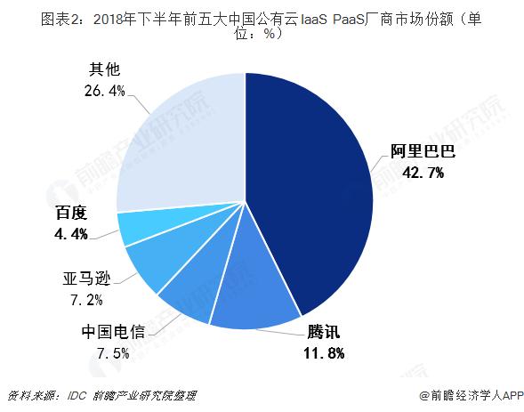 图表2:2018年下半年前五大中国公有云IaaS+PaaS厂商市场份额(单位:%)