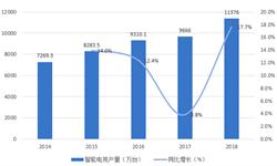 2018年智能电视行业市场现状与发展趋势分析-智能电视发展迅速,未来可期【组图】