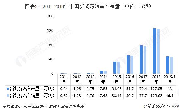 2018年中国新能源汽车行业发展现状与2019年发展前景