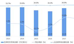 2018年中国与亚洲主要国家和地区双边贸易全景图(附中国和亚洲主要国家和地区进出口数据)