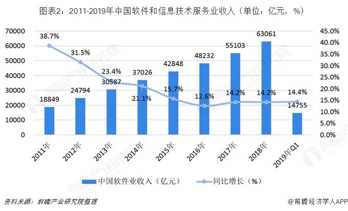 图表2:2011-2019年中国软件和信息技术服务业收入(单位:亿元,%)
