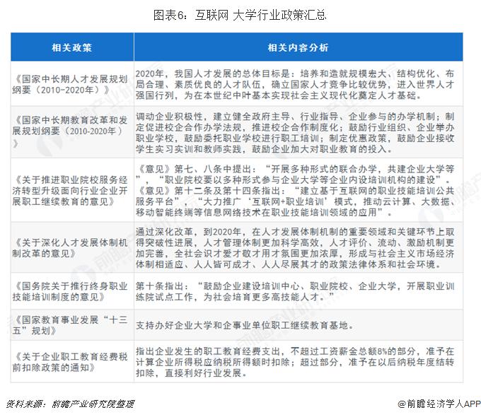 图表6:互联网+大学pt老虎机注册送体验金政策汇总
