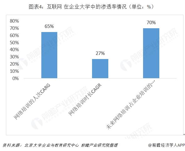 图表4:互联网+在企业大学中的渗透率情况(单位:%)