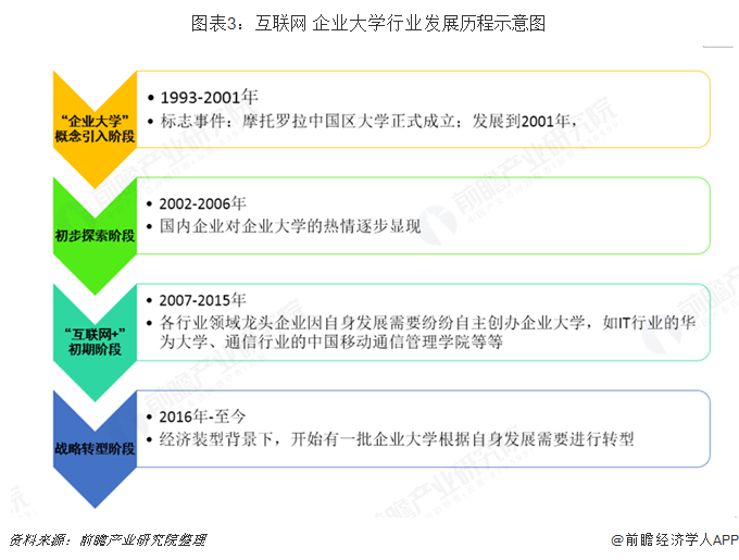 图表3:互联网+企业大学pt老虎机注册送体验金发展历程示意图