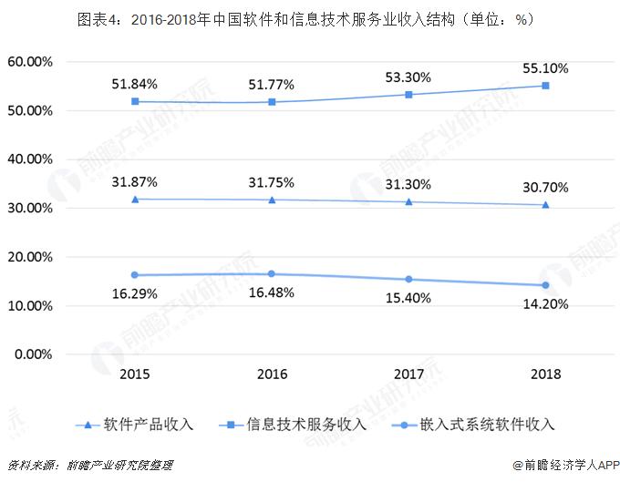 图表4:2016-2018年中国软件和信息技术服务业收入结构(单位:%)