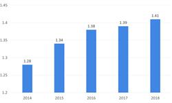2018年旅游行业市场现状与发展前景—入境旅游人次和收入创新高,加快建设基础设施助增长【组图】