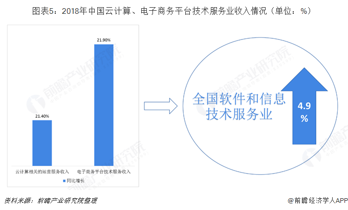 图表5:2018年中国云计算、电子商务平台技术服务业收入情况(单位:%)
