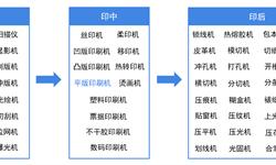 2018年胶印机行业市场现状与发展趋势 胶印机进口涨幅大 胶印价值不可替代【组图】