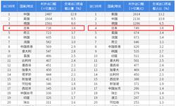 2018年中国与日本双边贸易全景图(附中日主要进出口产业数据)