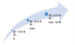 十张图带你了解砷化镓产业发展情况 5G对于第二半导体材料砷化镓意味着什么?