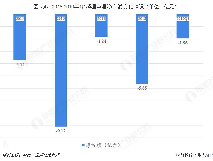 图表4:2015-2019年Q1哔哩哔哩净利润变化情况(单位:亿元)