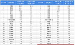 2018年中国与泰国双边贸易全景图(附中泰主要进出口产业数据)