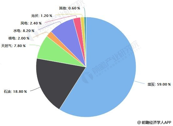 2018年中国能源消费量结构占比统计情况