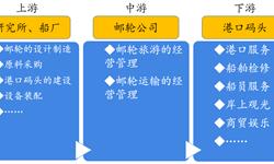 预见2019:中国邮轮产业全景图谱:全球寡头持续垄断 本土邮轮品牌有待破局