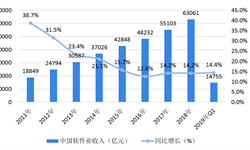 """2018年软件行业市场现状与发展前景—中国软件行业抗周期性强,""""十三五""""目标突破8万亿元【组图】"""