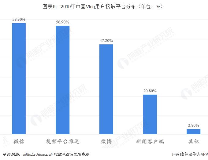 图表9:2019年中国Vlog用户接触平台分布(单位:%)
