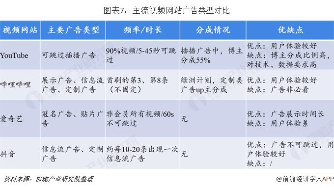 图表7:主流视频网站广告类型对比