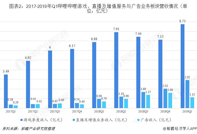 图表2:2017-2019年Q1哔哩哔哩游戏、直播及增值服务与广告业务板块营收情况(单位:亿元)
