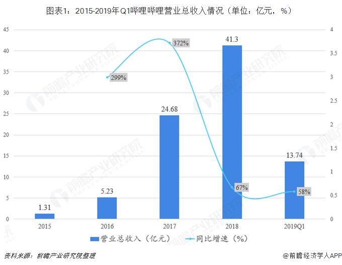 图表1:2015-2019年Q1哔哩哔哩营业总收入情况(单位:亿元,%)