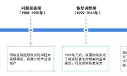 2018年中国融资租赁行业市场概况与发展趋势 不良率平稳,整体风险可控【组图】