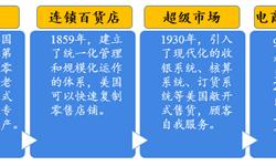预见2019:中国新零售产业全景图谱(附业态模式、市场现状,投融资现状等)