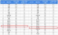 2018年中国与新加坡双边贸易全景图(附中新主要进出口产业数据)