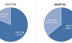 2019年长租公寓市场现状与发展趋势分析 行业聚集效应明显【组图】