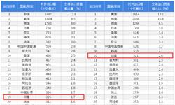 2018年中国与印度双边贸易全景图(附中印主要进出口产业数据)