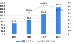 2018年中国集成灶行业市场格局与发展前景—行业发展前景向好,传统巨头加入竞争队列【组图】