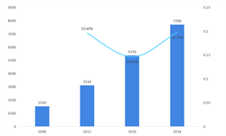 2018年奢侈品行业市场现状及发展趋势